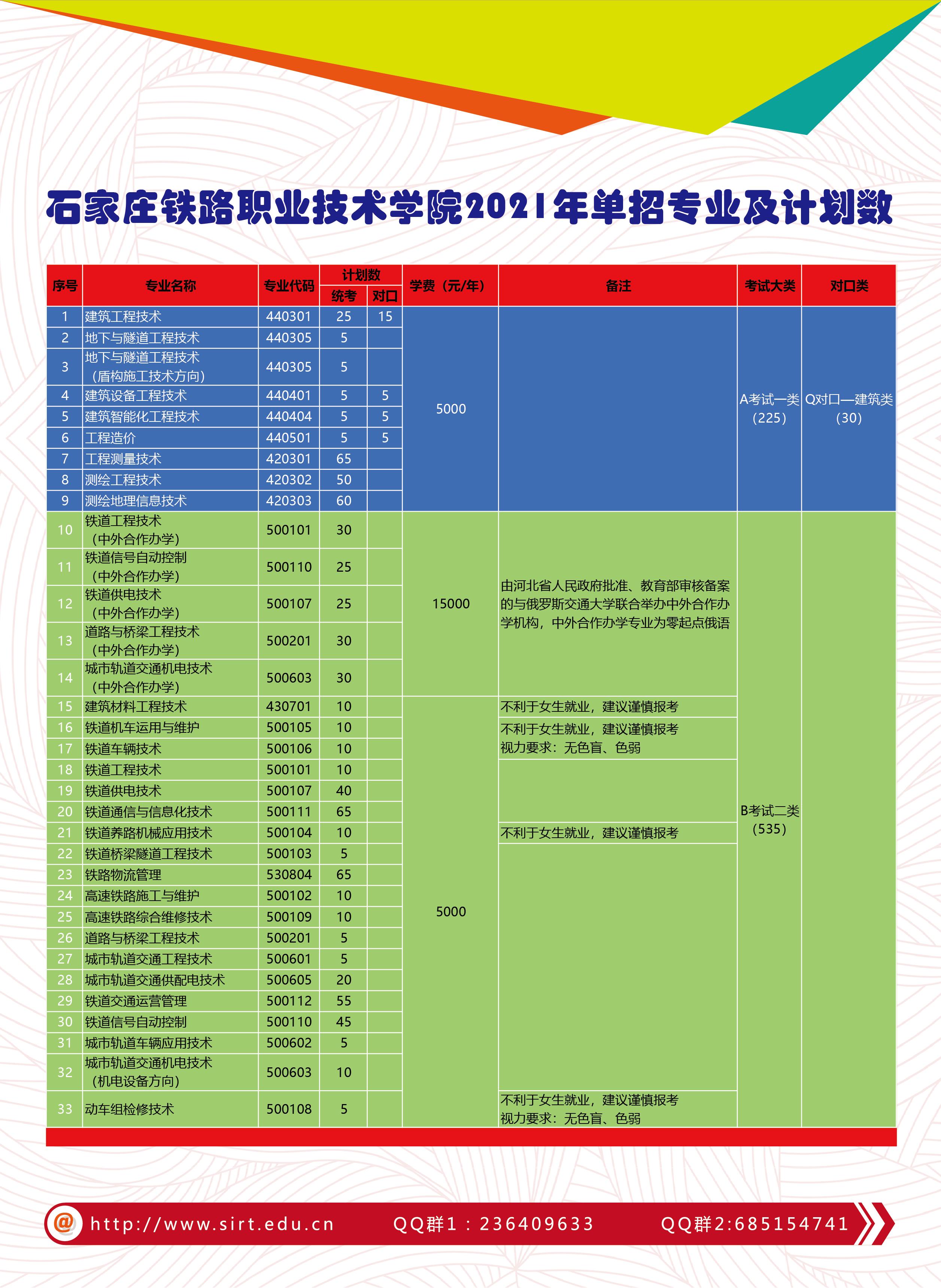 4石家庄铁路职业技术学院2021年单招简章3.22改-03_看图王.png